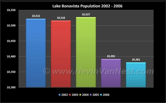 Lake Bonavista Population 2002 - 2006