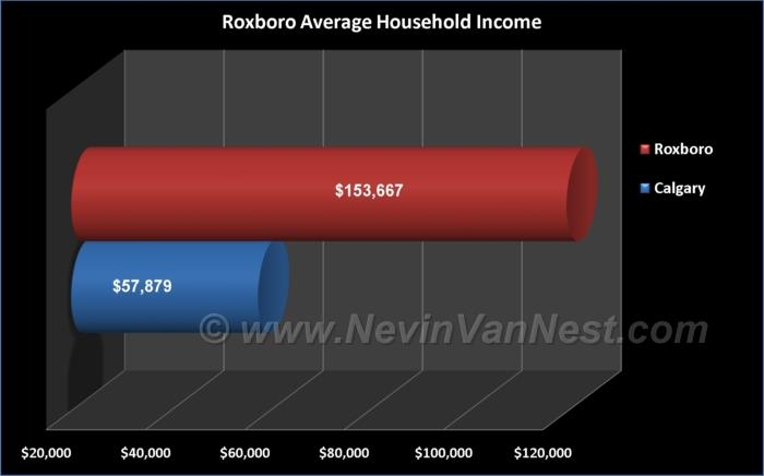 Average Household Income For Roxboro Residents