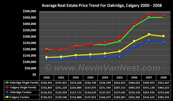 Average House Price Trend For Oakridge 2000 - 2008