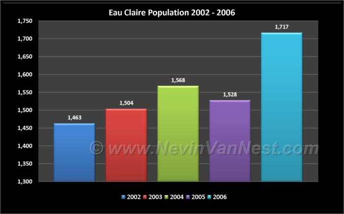 Eau Claire Population 2002 - 2006