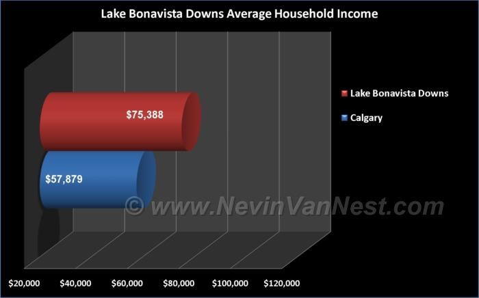 Average Household Income For Lake Bonavista Downs Residents