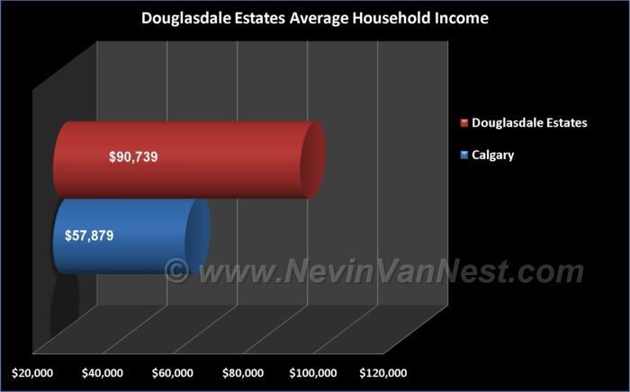 Average Household Income For Douglasdale Estates Residents