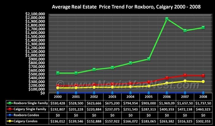 Average House Price Trend For Roxboro 2000 - 2008