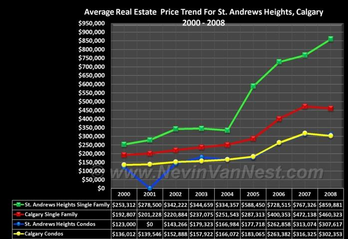 Average House Price Trend For St. Andrews Heights 2000 - 2008