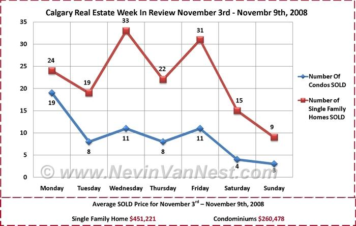 Calgary Real Estate Market Week in Review Chart