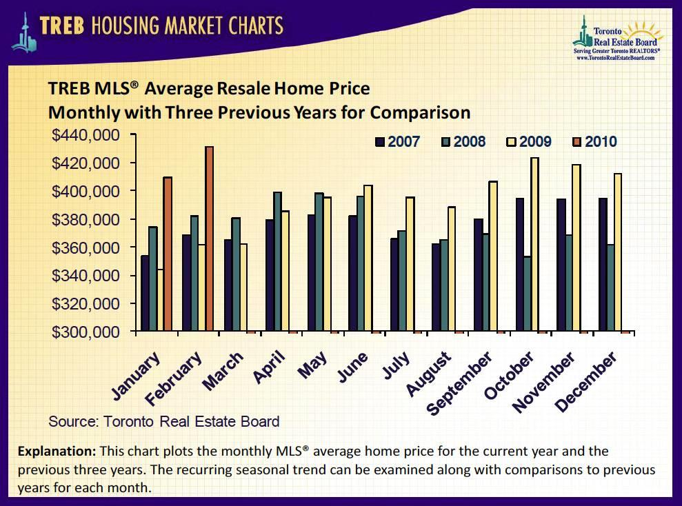 Toronto Real Estate Board Average Resale House Prices
