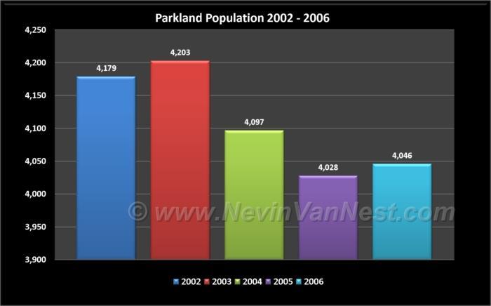 Parkland Population 2002 - 2006