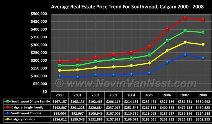 Average House Price Trend For Southwood 2000 - 2008