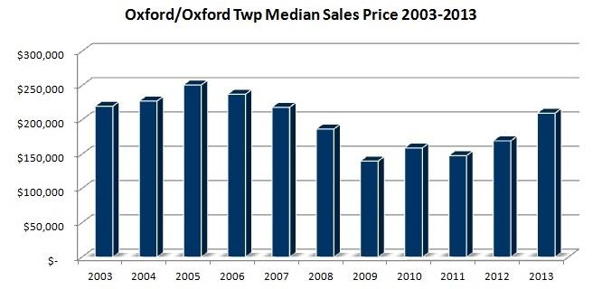 oxford mi home sales median sales price oxford michigan
