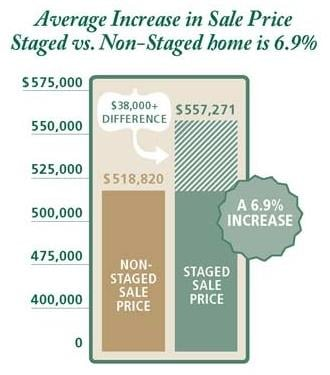 Average Increase in Sales - Staged vs. Non-Staged Homes