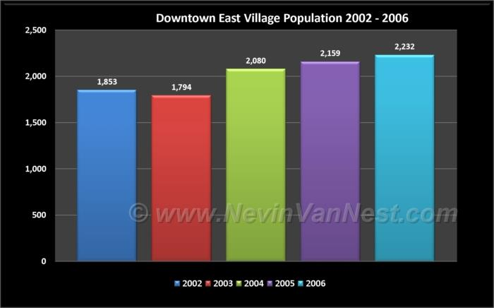 Downtown East Village Population 2002 - 2006