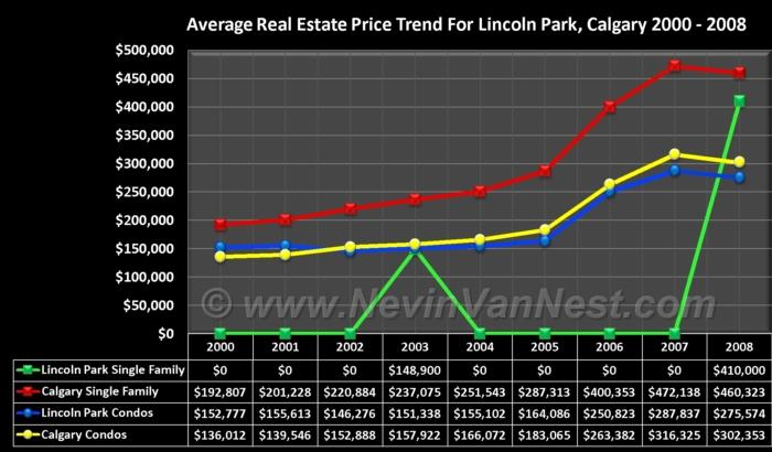 Average House Price Trend For Lincoln Park 2000 - 2008