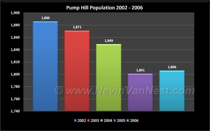 Pumphill Population 2002 - 2006