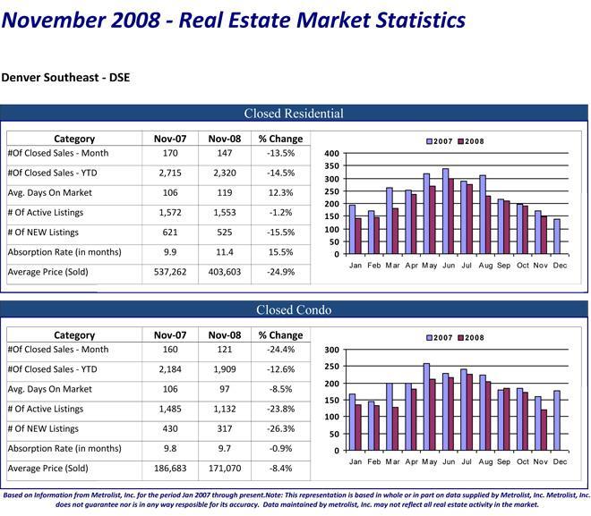 Denver Colorado Southeast Real Estate Market Statistics