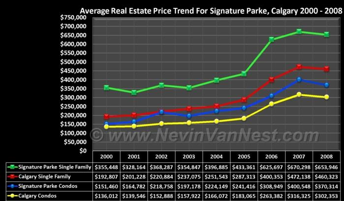 Average House Price Trend For Signature Parke 2000 - 2008