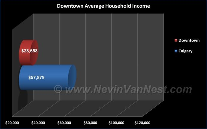 Average Household Income For Downtown Residents
