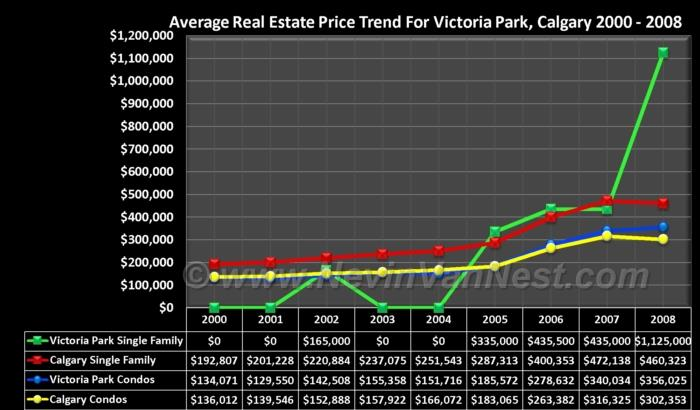 Average House Price Trend For Victoria Park 2000 - 2008
