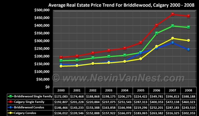 Average House Price Trend For Bridlewood 2000 - 2008