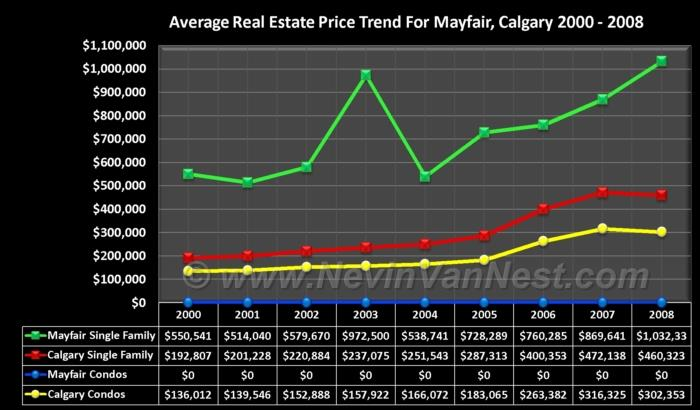 Average House Price Trend For Mayfair 2000 - 2008