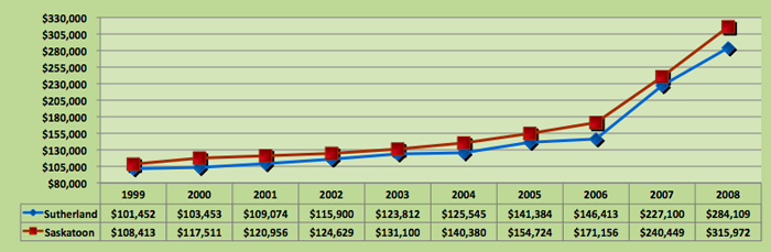 Average House Price Trend for Sutherland, Saskatoon