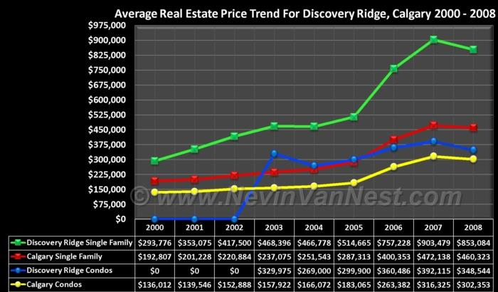 Average House Price Trend For Discovery Ridge 2000 - 2008