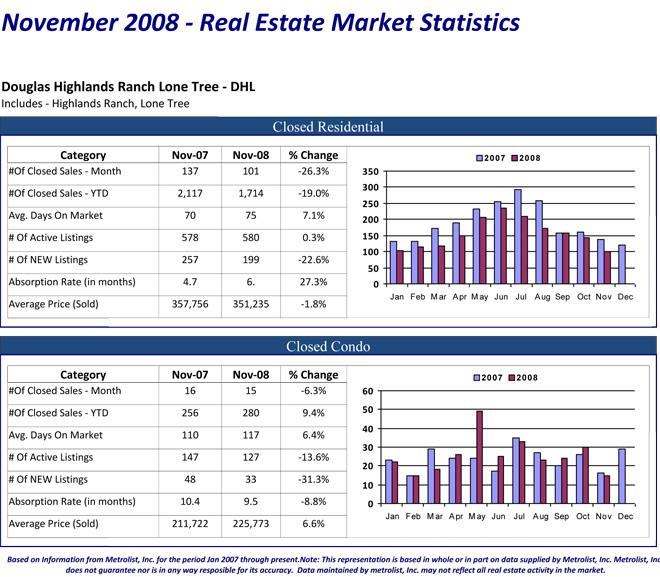 November 2008 - Douglas Highlands Ranch Lone Tree (DHL) Real Estate MLS Statistics
