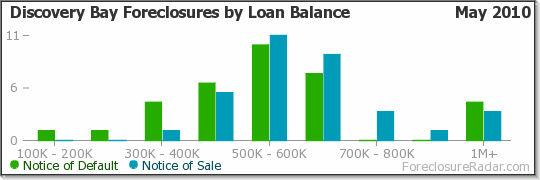 Discovery Bay Foreclosures by Loan Balance