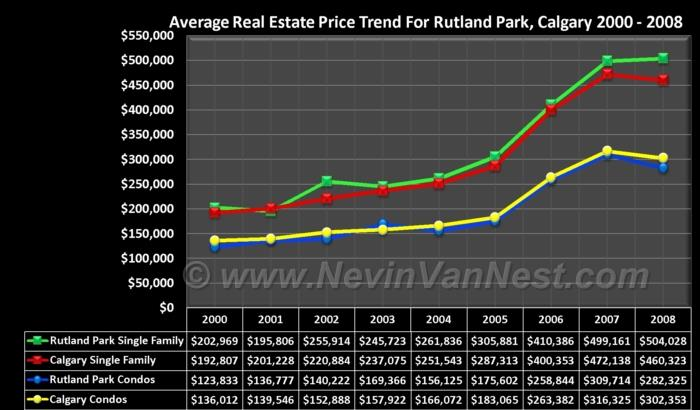 Average House Price Trend For Rutland Park 2000 - 2008