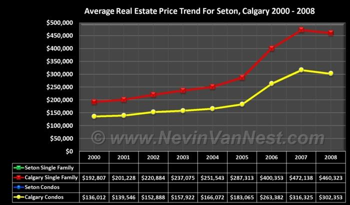 Average House Price Trend For Seton 2000 - 2008