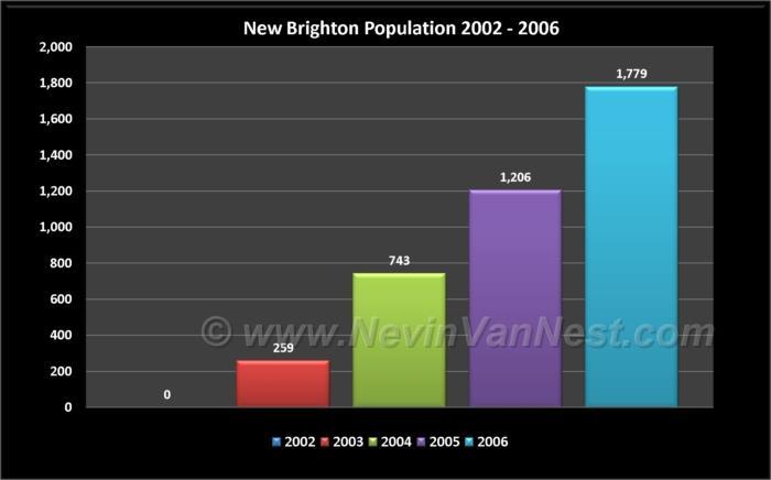 New Brighton Population 2002 - 2006