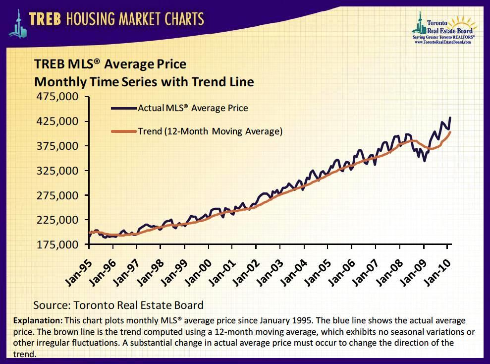 Treb Yearly Increase in House Prices Since 1995