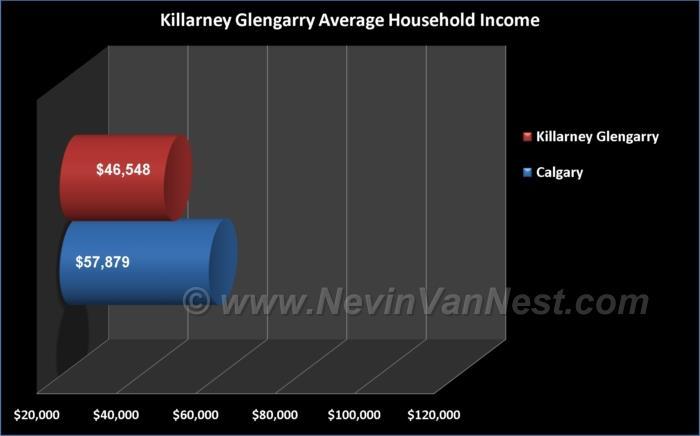 Average Household Income For Killarney & Glengarry Residents