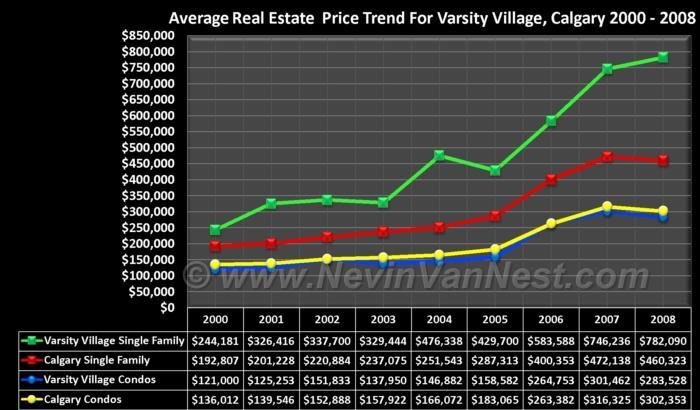 Average House Price Trend For Varsity Village 2000 - 2008