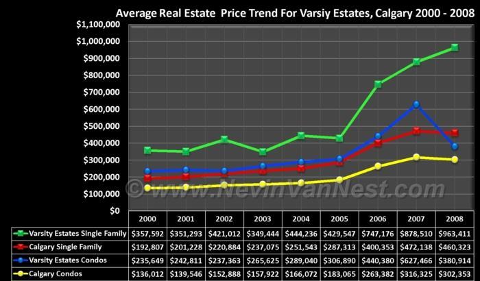Average House Price Trend For Varsity Estates 2000 - 2008
