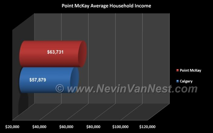 Average Household Income For Point McKay Residents
