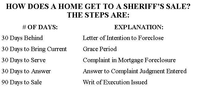 How to Save Your Home from Foreclosure - Sheriff Joseph F