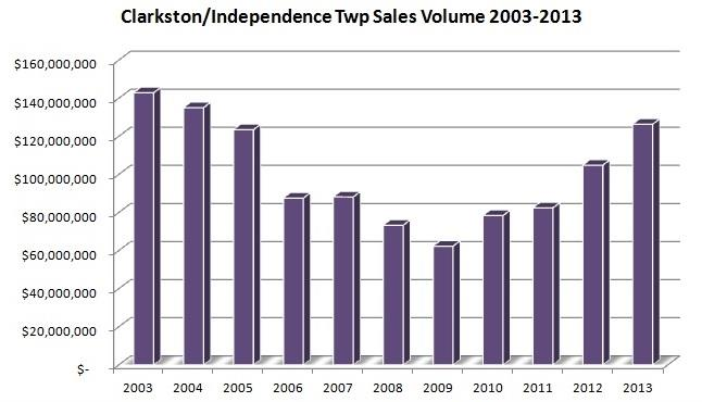 clarkston mi sales volume
