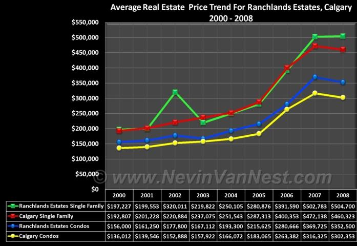 Average House Price Trend For Ranchlands Estates 2000 - 2008