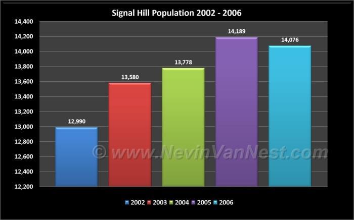 Signal Hill Population 2002 - 2006