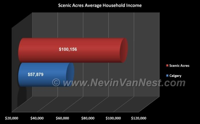 Average Household Income For Scenic Acres Residents