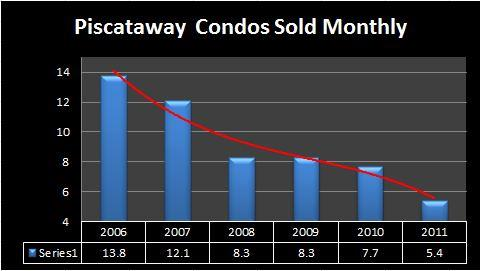 Piscataway number of Condos sold 2011