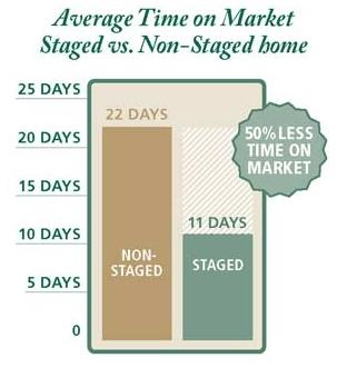Average Time on Market - Staged vs. Non-Staged Homes