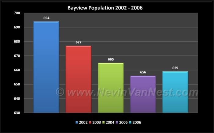 Bayview Population 2002 - 2006