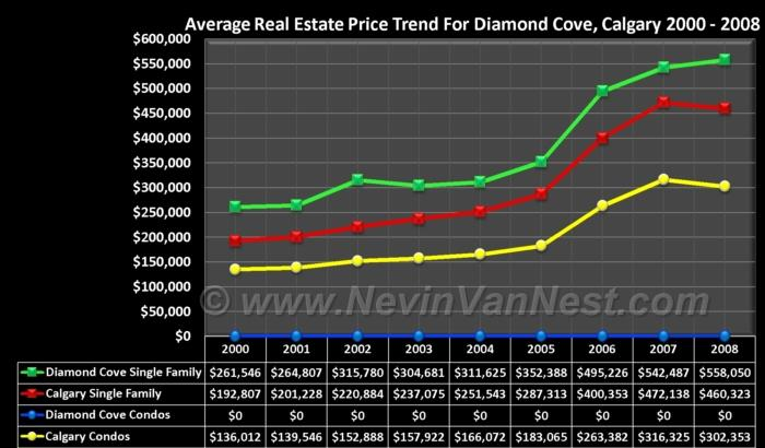 Average House Price Trend For Diamond Cove 2000 - 2008