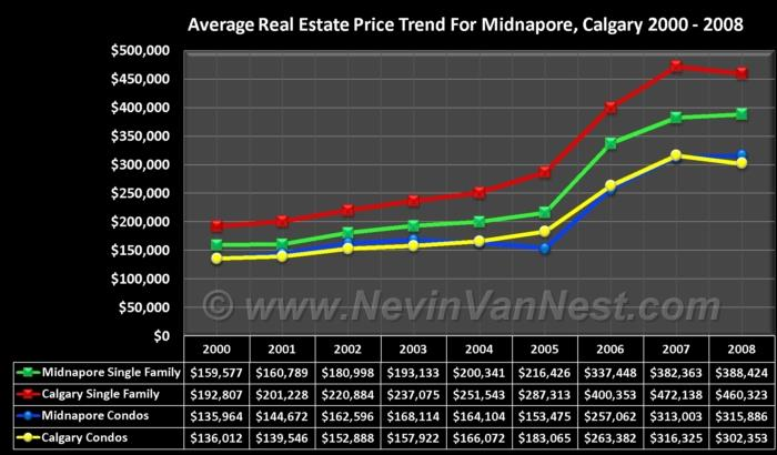 Average House Price Trend For Midnapore 2000 - 2008