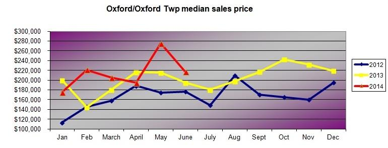 oxford mi home prices medial sales price
