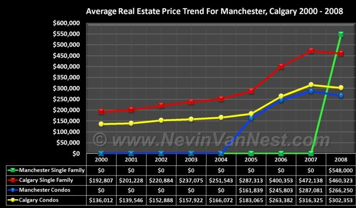 Average House Price Trend For Manchester 2000 - 2008