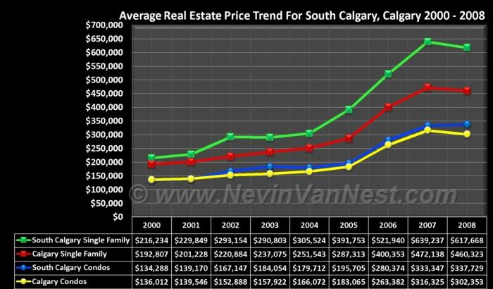 Average House Price Trend For South Calgary 2000 - 2008
