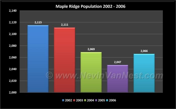 Maple Ridge Population 2002 - 2006