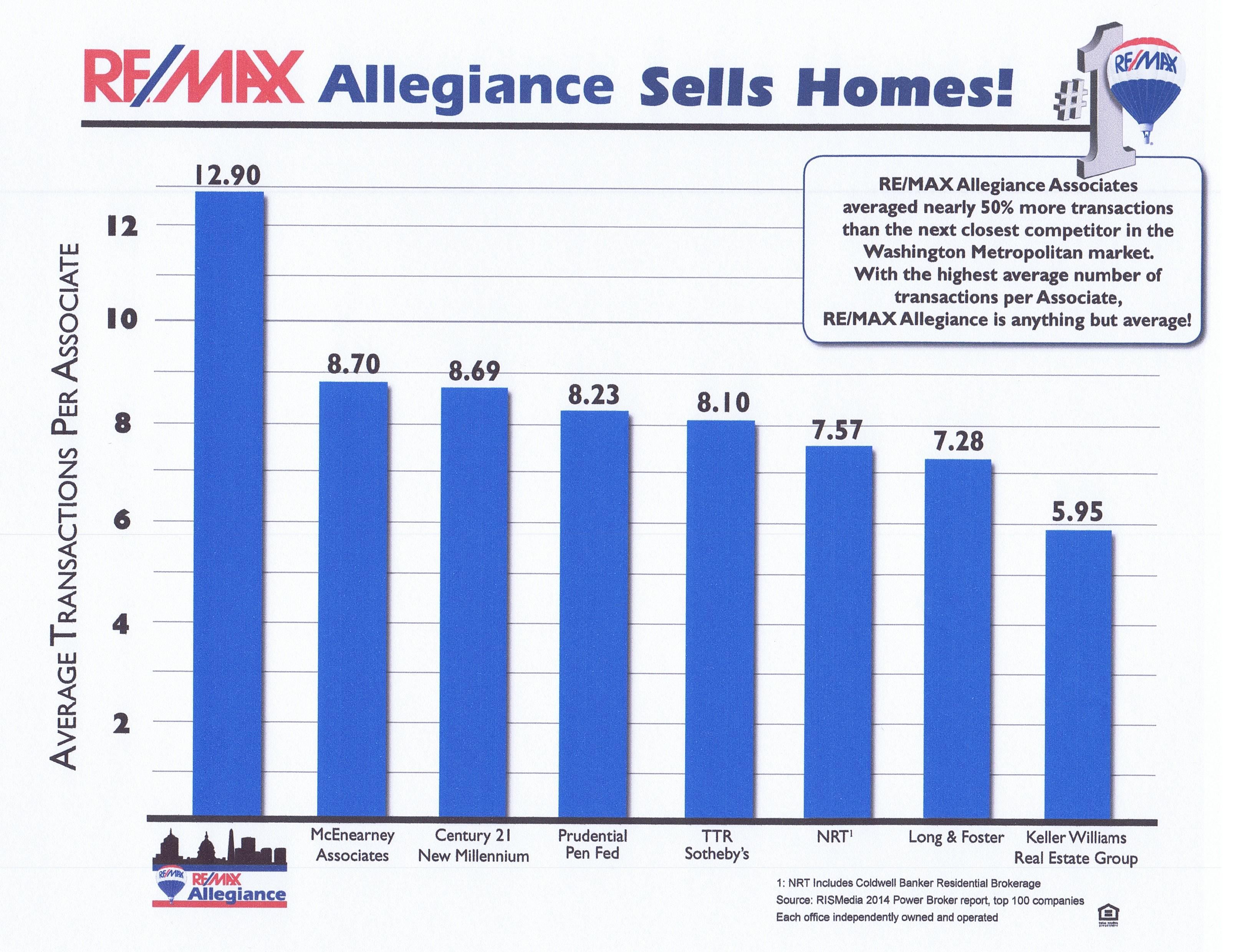 REMAX vs competitors in Northern Virginia DC MD